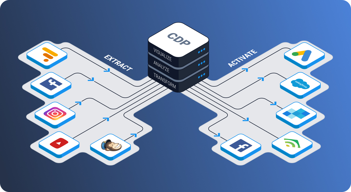 CDP data architecture - in text