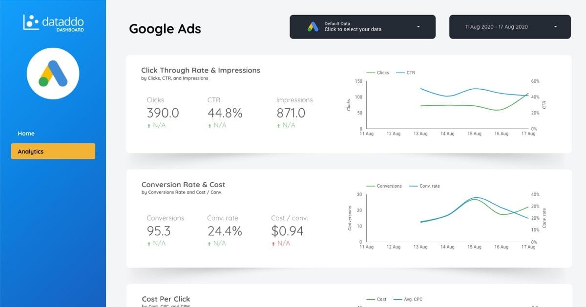Dataddo Google Data Studio Dashboard - Google Ads
