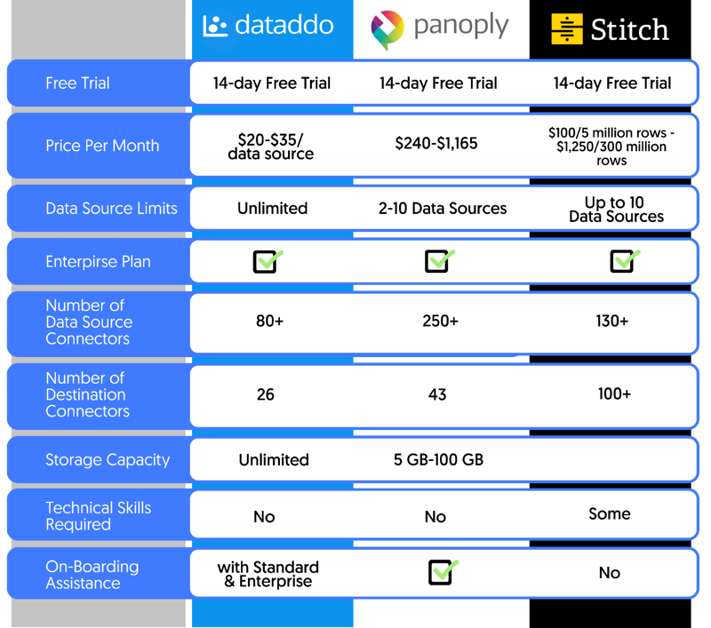 Get a side by side comparison of Dataddo, Panoply, and Stitch so you can connect Xero to Power BI with ease.