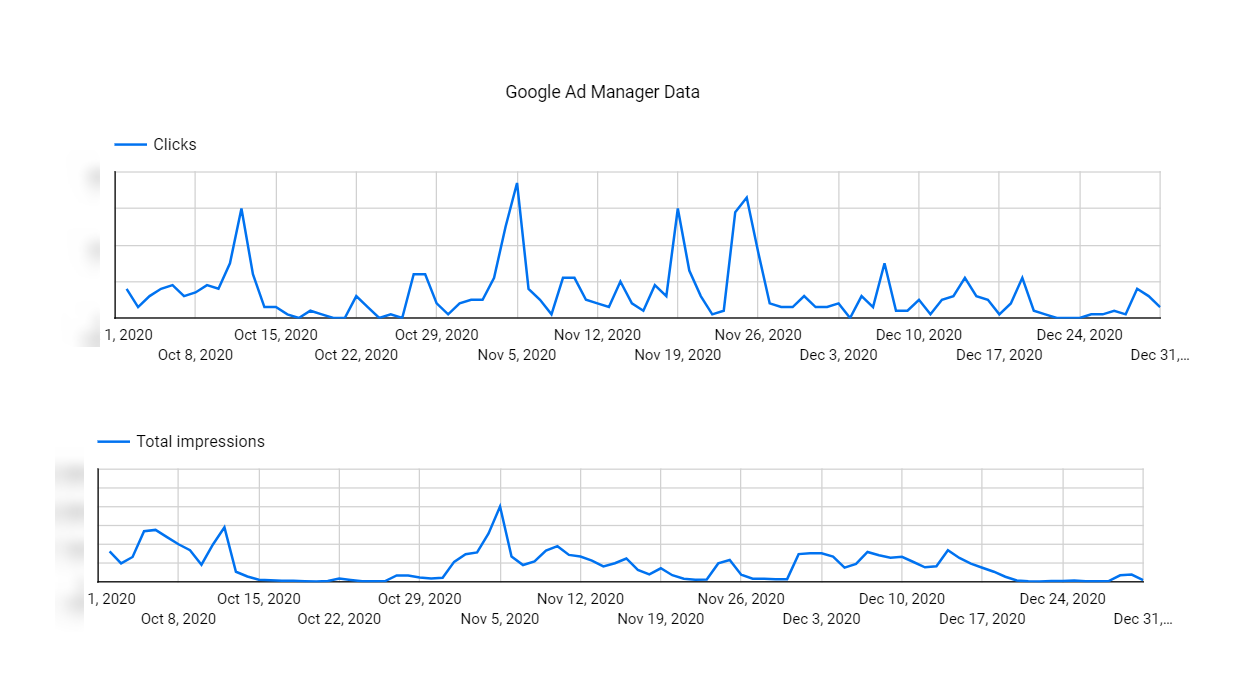Image: SEJ's campaign performance on Google Ad Manager