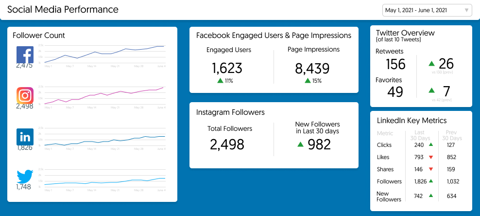 Add your historical Instagram follower count to your Social Media performance dashboard to view alongside Facebook, Twitter, and LinkedIn metrics.