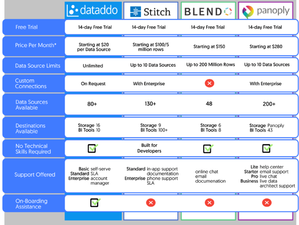 Comparison matrix of Dataddo, Stitch, Blendo, and Panoply