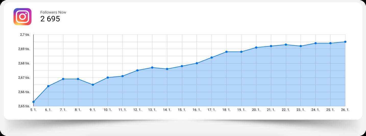 GDS_IG follower count graph