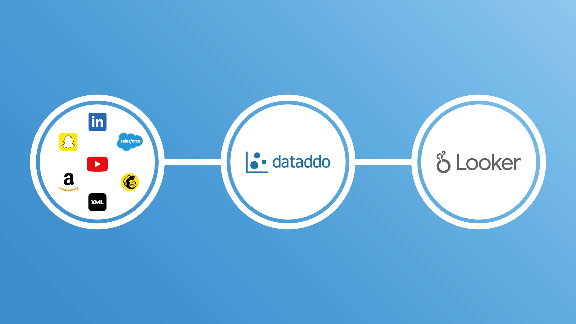Dataddo helping to find true power of data with Looker